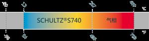 temperature graph Schultz S740