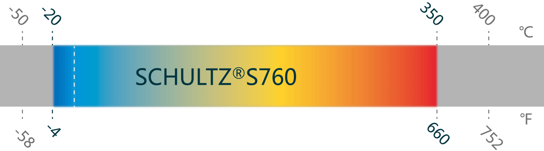 temperature graph Schultz S760